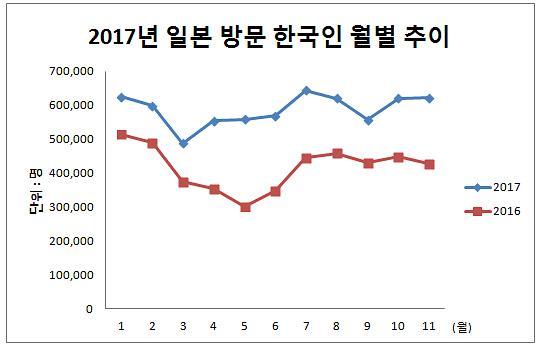 LCC 공격적 日노선 확장...韓 관광객 700만명 일본 갔다