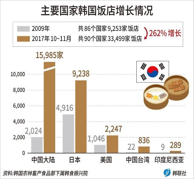 中国有多少家韩国饭店? 这个数字你想不到