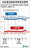 .文在寅支持率降至66% 或与平昌冬奥、虚拟货币、清算李明博有关.
