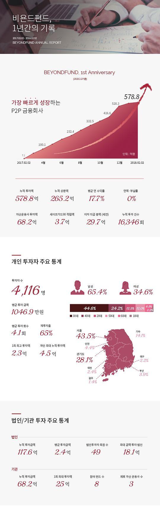 비욘드펀드, 출시 1년만에 누적대출액 578억 돌파