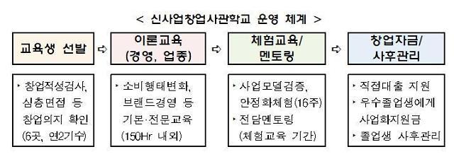중기부, 신사업 창업사관학교 7기 교육생 모집