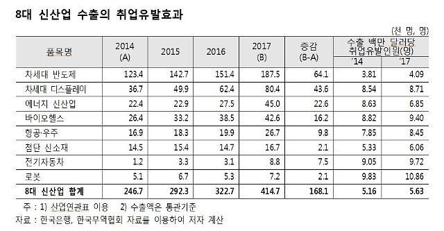 """무협 """"지난해 8대 신산업 수출 일자리 41만5000개 창출"""""""