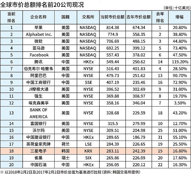 三星电子市价总额排名下滑至第18位 中国企业表现亮眼