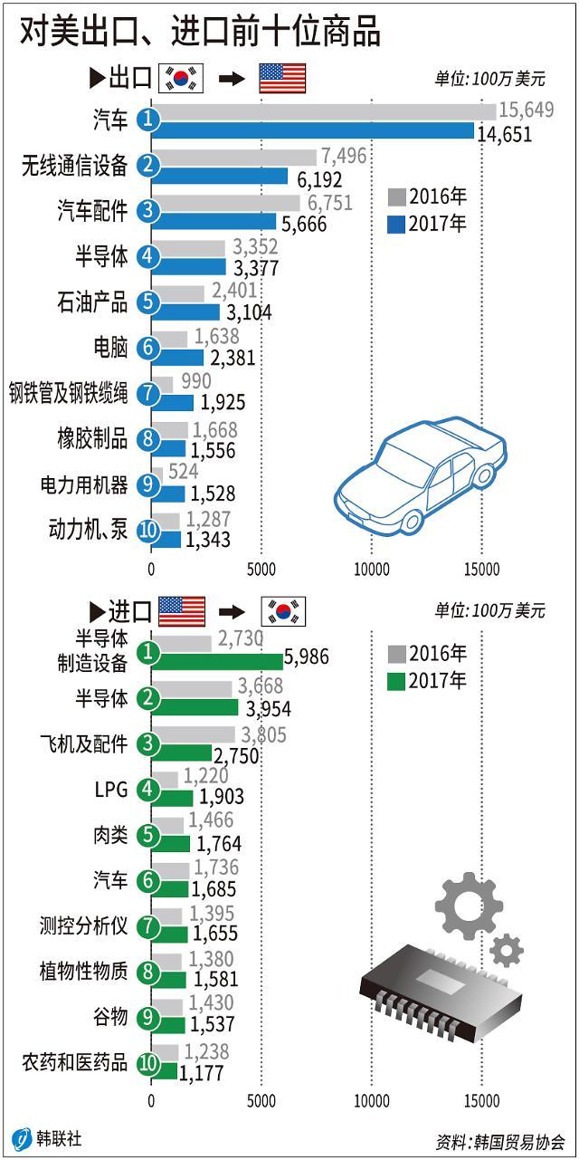 美国抡起贸易大棒砸韩国 特朗普:贸易领域不是同盟