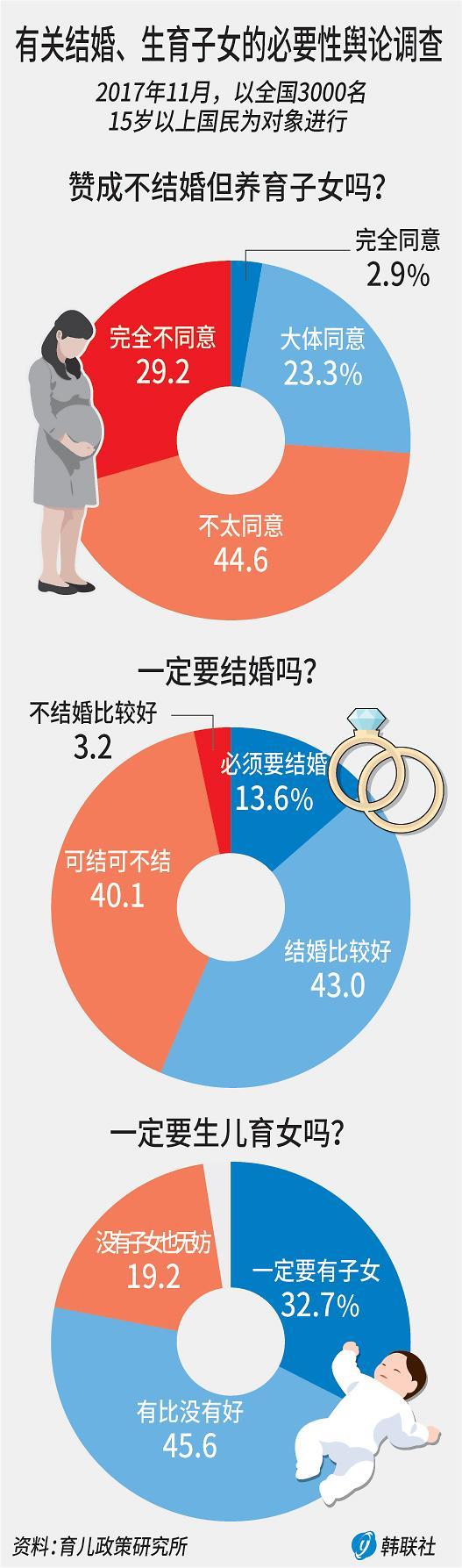 调查:近三成韩国国民认为不结婚也可以养育子女