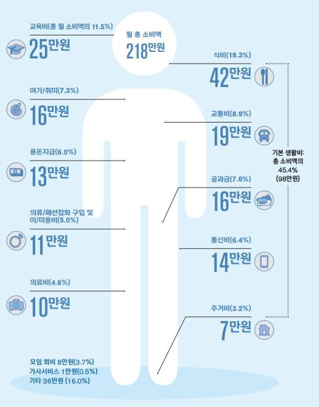 [보통사람 보고서] 소비액의 절반, 기본 생활비로 지출