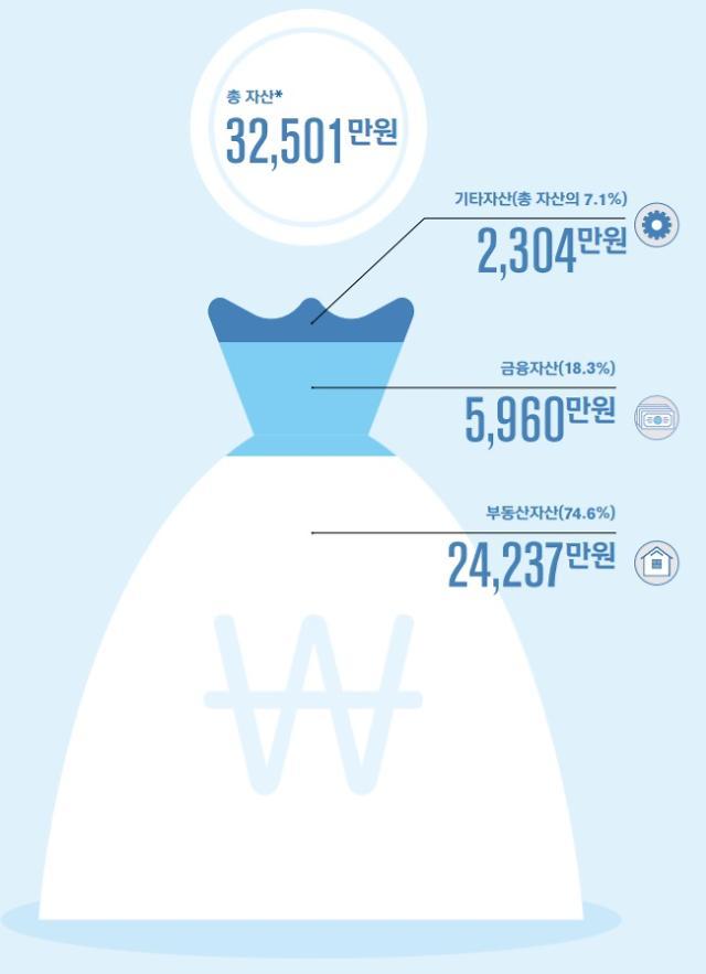 [보통사람 보고서] 총 자산 3억2500만원…부동산 자산은 75%