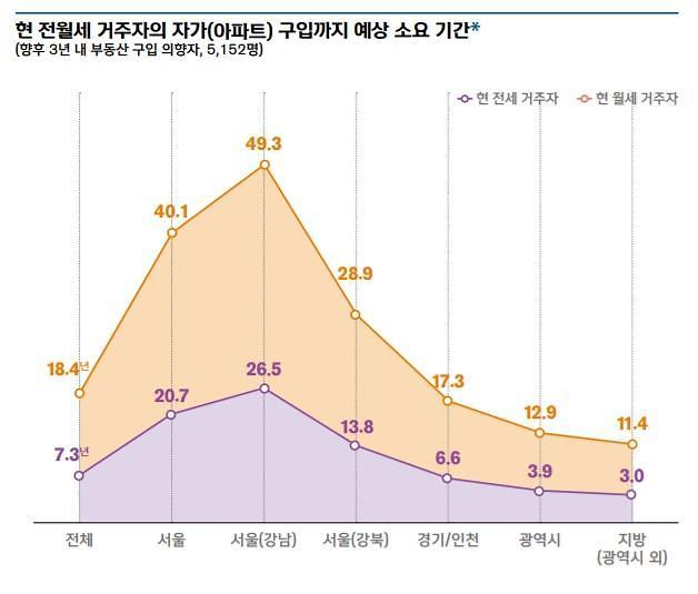 [보통사람 보고서] 보증금·남은 돈 모아도 서울 아파트 구입 20년 걸려