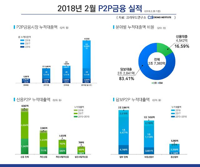 2월 P2P 누적대출액 2조7400억억원…올해 4조5000억원 전망