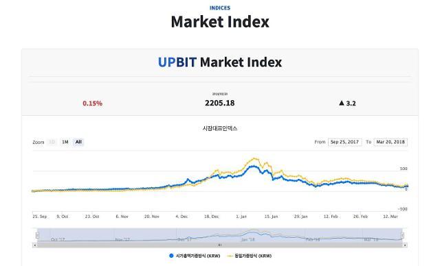 업비트, 국내 최초 인덱스(UBCI) 사업 시작