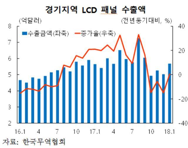 """[지역경제보고서] """"경기지역 LCD패널 수출 감소세 지속"""""""