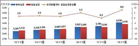 좁혀지지 않는 정규직-비정규직 임금 격차 280만원
