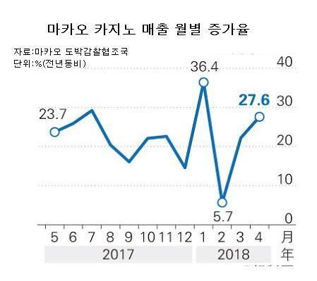 """""""마카오 카지노 경기 활황"""" 두달째 20% 넘는 성장세 이어가"""