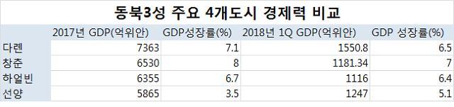 """""""북한 경제건설 약속에…"""" 바빠진 中 동북3성 도시들"""