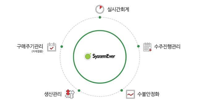 영림원소프트랩 '시스템에버', NIPA 품질성능 인정