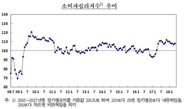 남북화해무드·주가상승에 5월 소비자심리지수 6개월만에 반등
