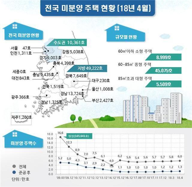수도권 미분양 전월 대비 19%↑...'악성 미분양'도 5.8%↑