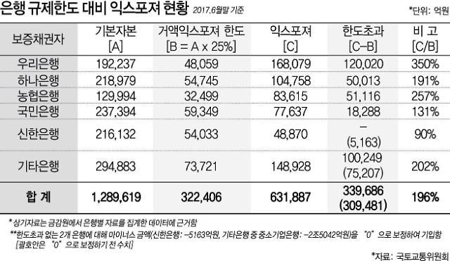 [단독] 주택보증 발(發) 중도금대출 대란 오나
