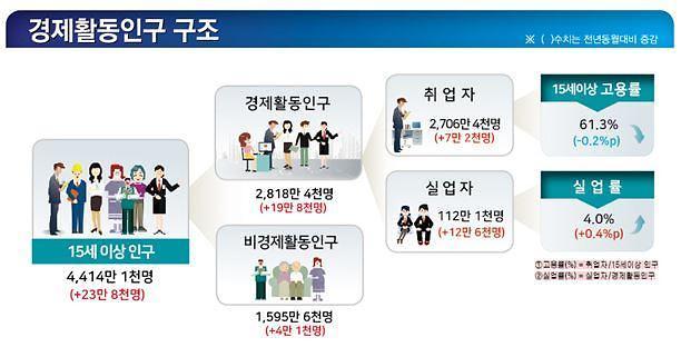 5월 고용 쇼크… 취업자 증가폭 10만명 붕괴