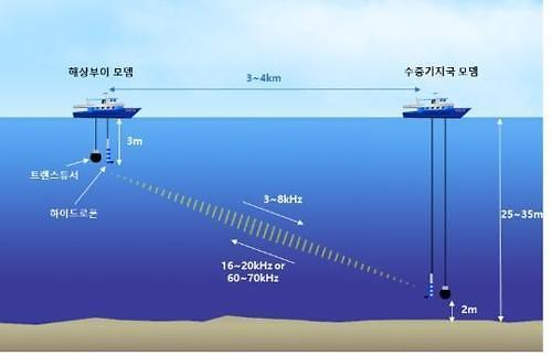S. Korea succeeds in testing full duplex underwater communication