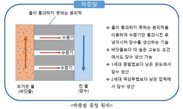 건설연, 3세대 막증발 기술 이용 차세대 해수담수화 기술 개발