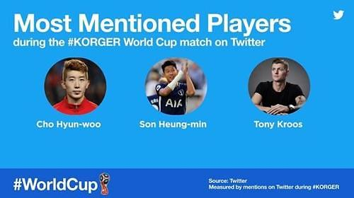 Fans respect feat of S. Korean World Cup goalie on Twitter