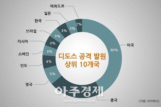 """""""한국, 디도스 공격 발원 국가 8위…IP 4800여개 활용"""""""