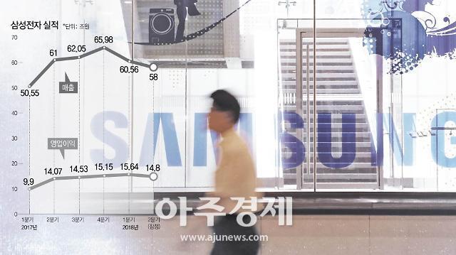 액면가 쪼갠 삼성전자, 공매도 71%↑ㆍ주가 12%↓