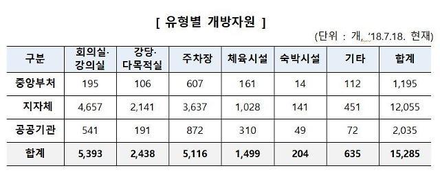 내달 주차장·숙박시설 등 전국 1만5000여개 공공자원 개방
