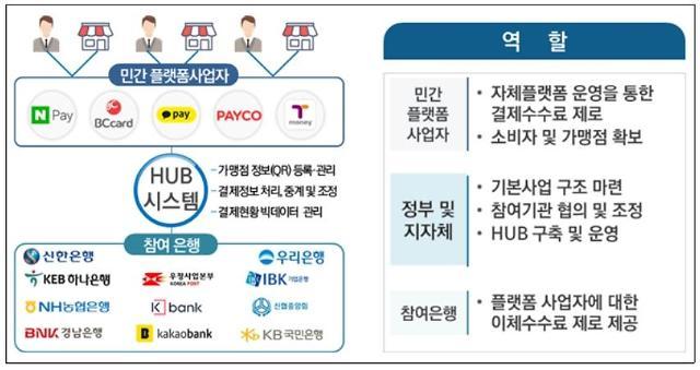 박원순표 자영업자 살리기 결제 수수료 0원 서울페이 연내 도입