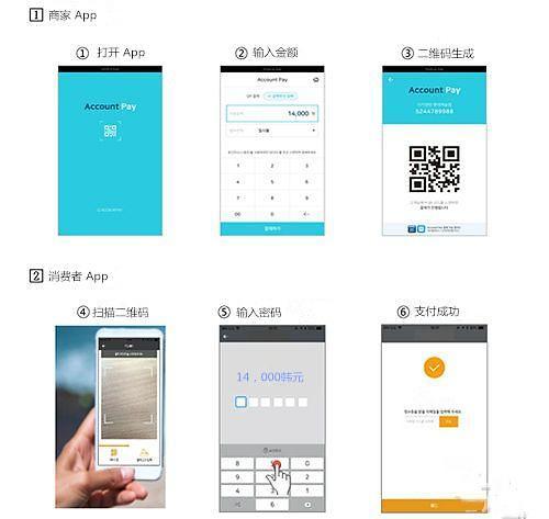 韩国预计明年上半年投入手机二维码支付手段