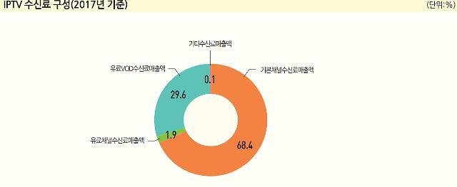 몸집 커지는 IPTV…VOD 매출 '쑥쑥', OTT전략은 '과제'