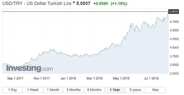 美 제재에 터키 리라 사상 최저치로 곤두박질..경제위기 경고음
