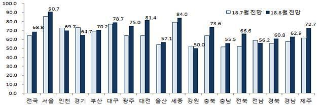 공급은 늘어나는데...분양경기 서울-비서울 양극화 심화