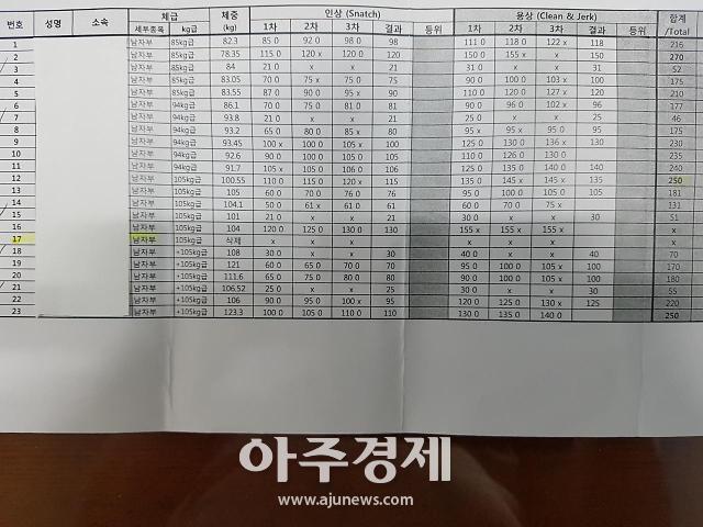 경북역도연맹, 성적 조작 은폐 시도...파문 확산