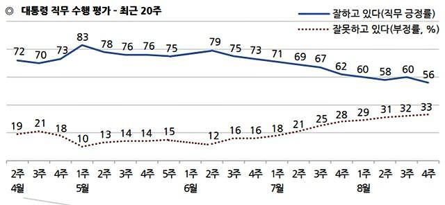 문 대통령 지지율 56%로 취임 후 최저…민주당 동반하락