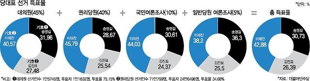 """""""이변은 없었다""""…이해찬, 전당대회 4개 항목서 송영길·김진표 압도"""