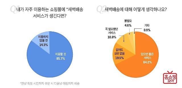 """홈쇼핑모아 """"쇼핑몰 고객 85.7%, '새벽배송' 서비스 이용할 것"""""""