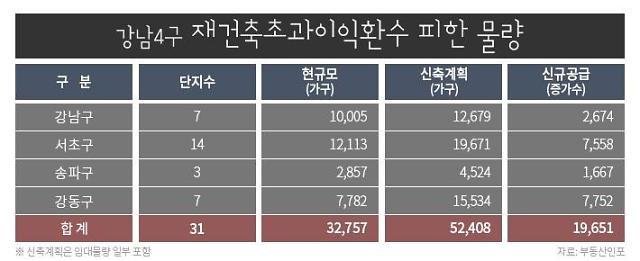 강남4구 재초환 피한 31곳 일반분양 1만9000여가구