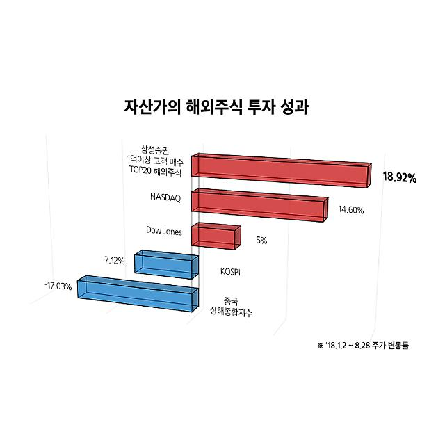 """삼성증권 """"자산가 올해 해외주식 수익률 19%"""""""