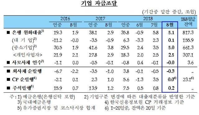 중소기업대출 한달새 5조 증가 11개월 만에 최대폭 상승