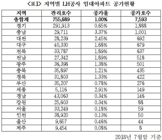 """홍철호 의원 """"LH 임대아파트 8000호 빈집, 경기지역 최다"""""""