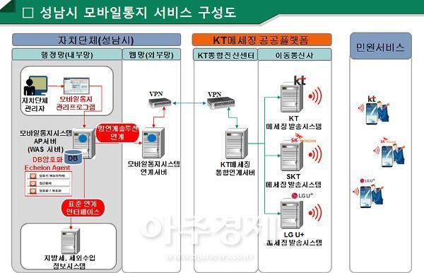 성남시 체납 안내문 온라인 등기발송 시스템 시연회 연다