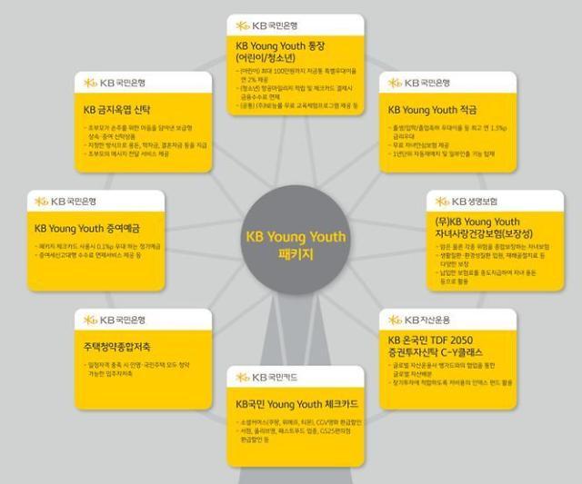 KB금융, 어린이·청소년 고객 맞춤 상품 패키지 출시