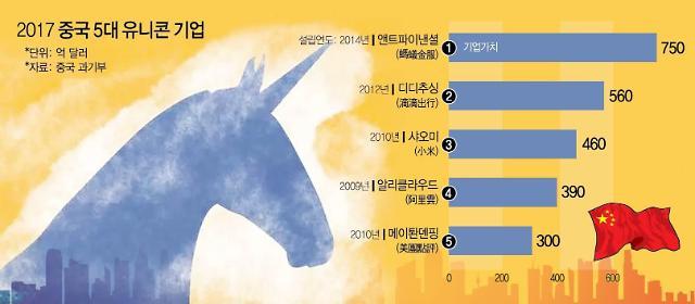 [줌] 기업가치 1조 中유니콘에 한국 돈 몰린다