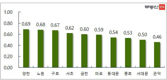 9.13대책 후 서울 아파트 3주 연속 매매 상승폭 감소
