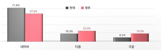 """""""네이버 이용자 4명중 1명 다음·구글로 바꿀 것"""""""
