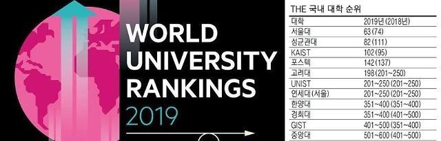 [2019 세계대학순위] 서울대·성균관대·KAIST 국내 톱3… UNIST·경희대 약진