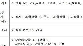 """문체부 """"블랙리스트 엄중 사안 인식…형평성 고려한 조치"""""""