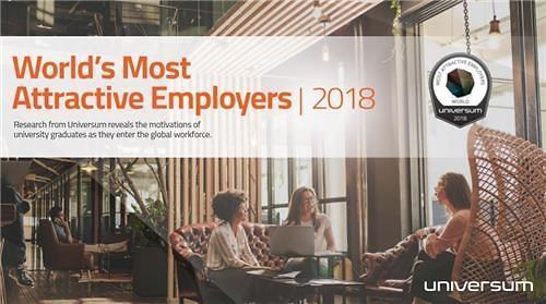 三星电子连续3年进入全球最受欢迎雇主前10位